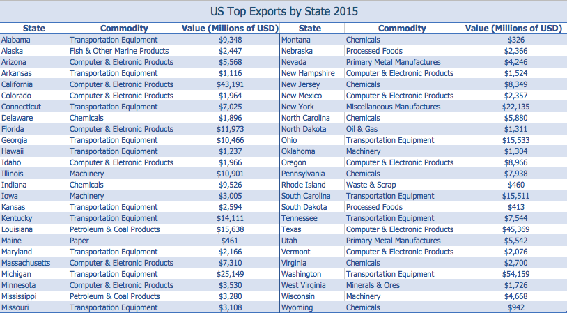 US export by state-table