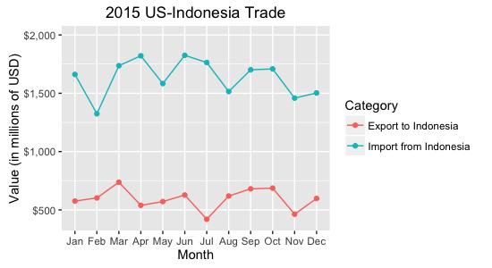 trade_bal2015
